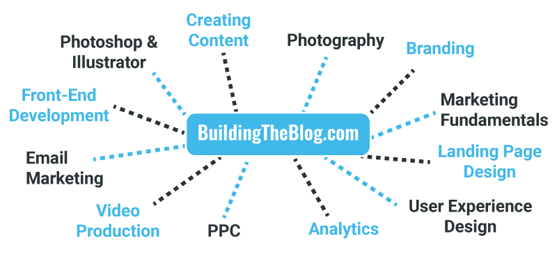 Building the Blog Mindmap