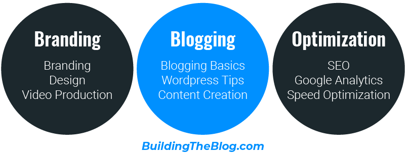 Building the Blog Content Categories