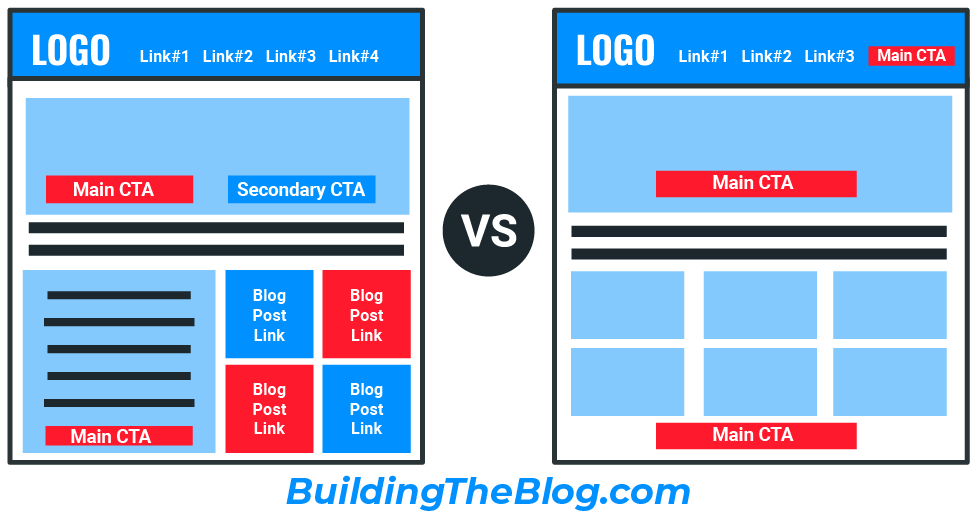 Over-Designed Blog versus Simple Blog design example