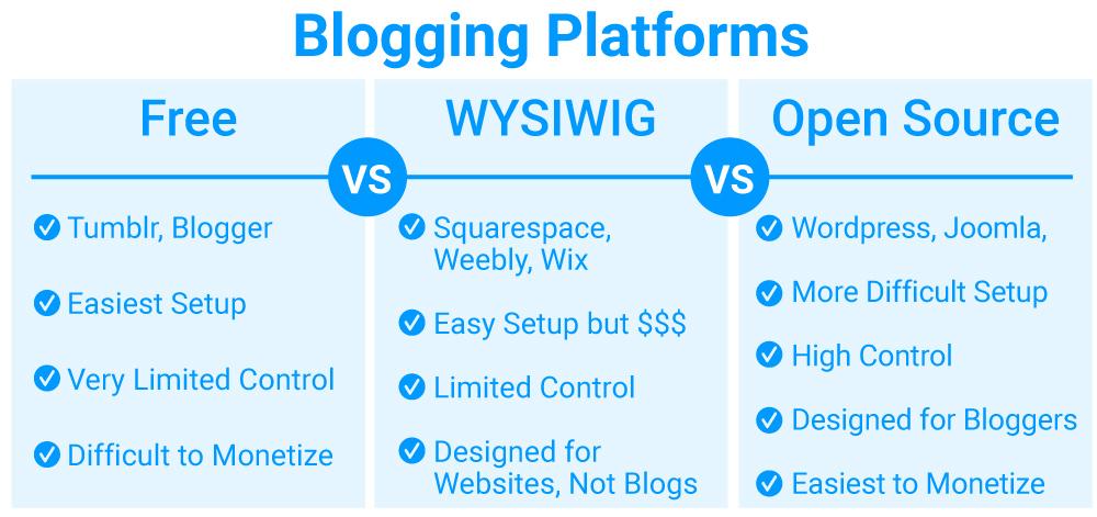 Blogging Platforms Comparison