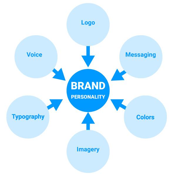 Brand Personality Branding