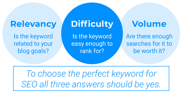 Choosing the Perfect Keyword for SEO
