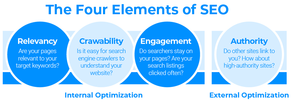 The Four Elements of SEO Diagram