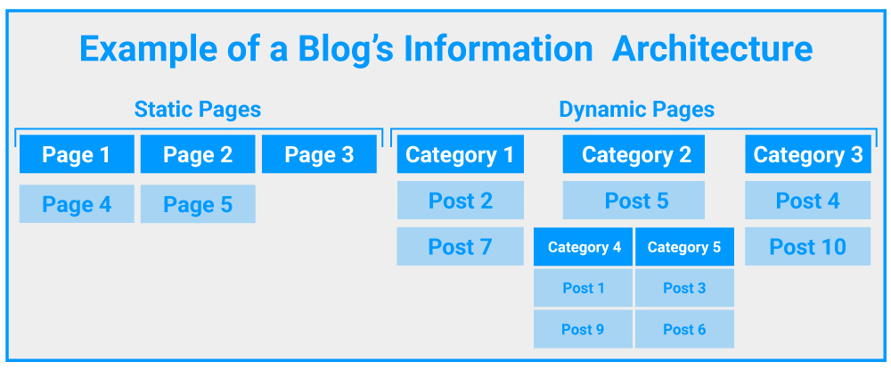 Pages vs Posts Organization Example