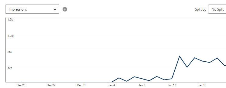 Pinterest Graph After Video Pins