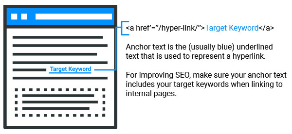 Anchor Text Diagram Internal Linking