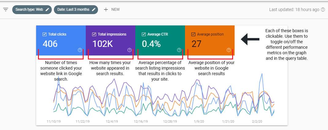 Google Search Console Graph Explanation