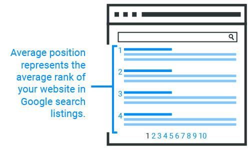 Average Position Explanation