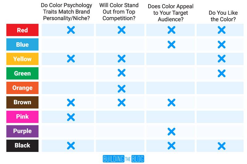 Primary color scorecard for brands