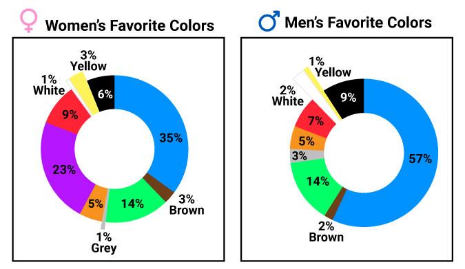 Women and Men Favorite Color Graph